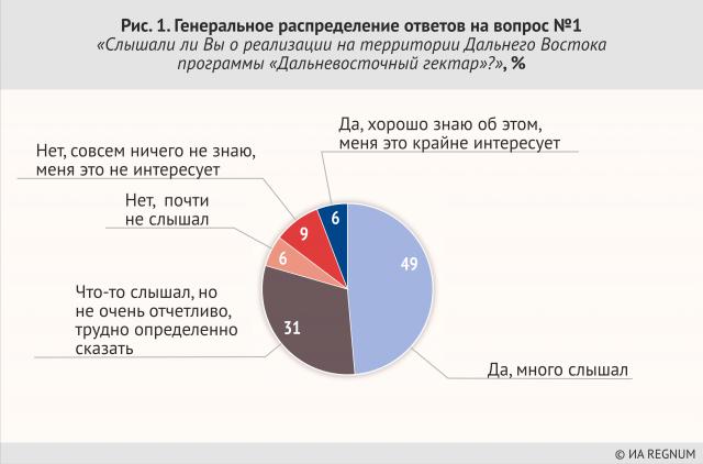 Генеральное распределение ответов на вопрос №1 «Слышали ли вы о реализации на Дальнем Востоке программы «Дальневосточный гектар?»,%