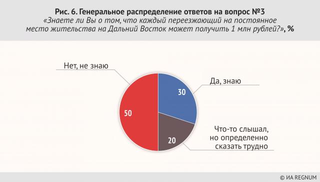 Генеральное распределение ответов на вопрос №3 «Знаете ли Вы, что каждый приезжающий на постоянное место жительства на Дальний Восток может получить 1 млн рублей?», %