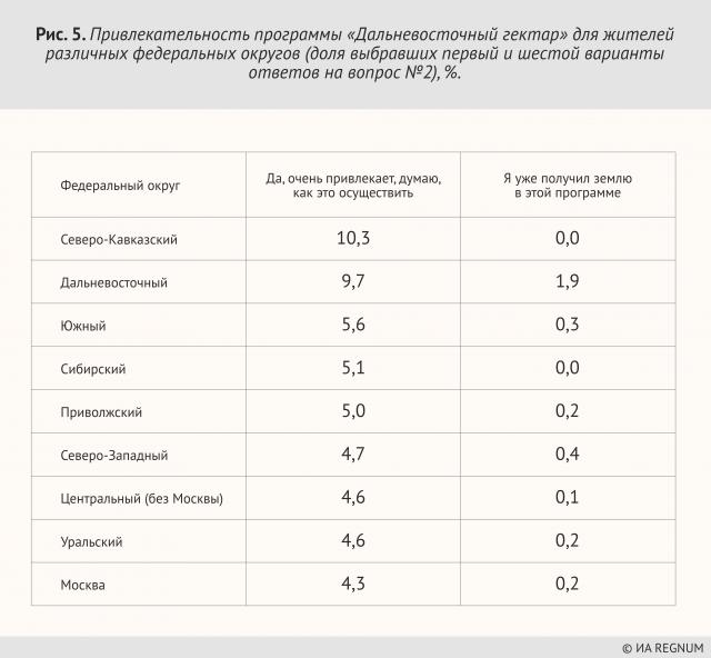 Привлекательность программы «Дальневосточный гектар» для жителей различных федеральных округов (доля выбравших первый и шестой варианты ответов на вопрос №2), %
