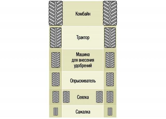 Рис. 5. Ширина колес у всех машин одинаковая