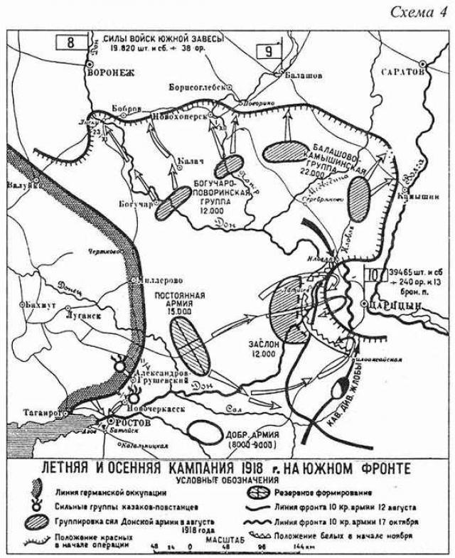 Летняя кампания 1918г