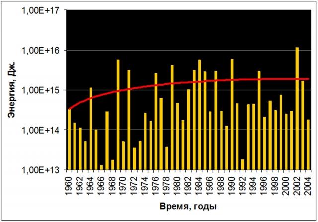 Рис. 3. Годовое количество энергии землетрясений в радиусе 5° (555 км) от эпицентра Великого Суматринского землетрясения и тренд (логарифмическая шкала)