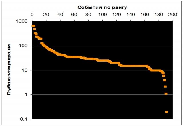 Рис. 9. Распределение по глубине гипоцентров землетрясений c магнитудой ≥ 8 в период 1904–2004 гг. (логарифмическая шкала)