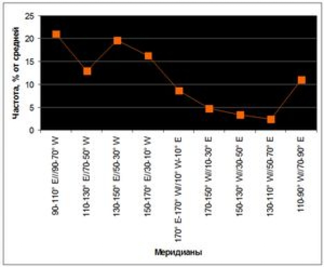 Рис. 12. Частота землетрясений с магнитудой ≥ 8 по меридиональным поясам в период 1900–2004 гг