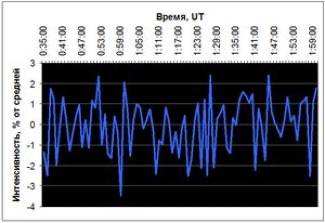 Рис. 15. Интенсивность галактических космических лучей 26 декабря 2004 г. по данным станции South Pole Bare (90° ю.ш.)