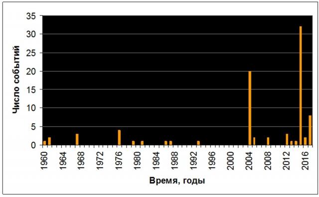 Рис. 8. Повторяемость поверхностных землетрясений с магнитудой ≥ 5 в радиусе 5° от эпицентра с координатами 3°20' с.ш. и 95°47' в.д