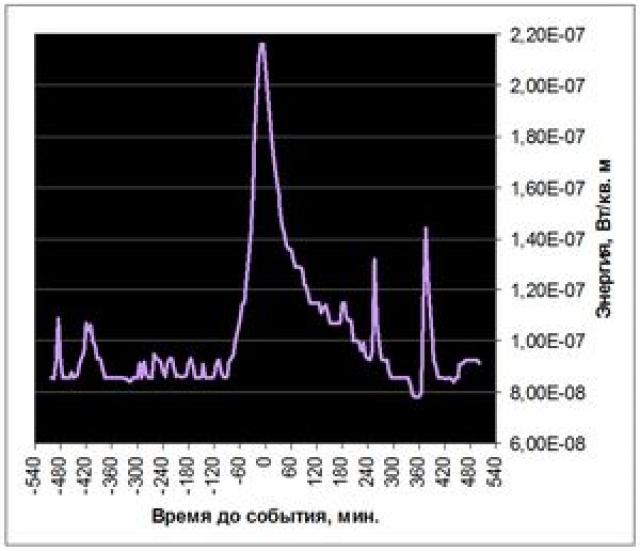 Рис. 19. Пик рентгеновского излучения Солнца 26 декабря 2004 г. во время Суматринского землетрясения