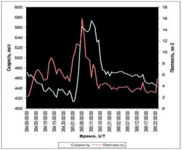 Рис. 22. Эффект усиления солнечного ветра 30 декабря 2004 г