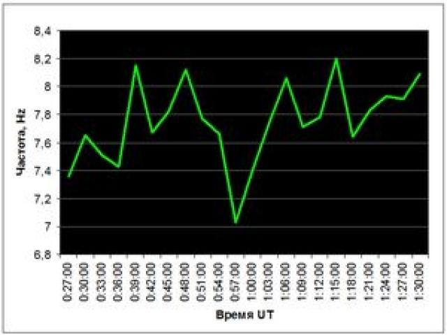 Рис. 27. Падение частоты резонанса Шумана 26 декабря 2004 г. по наблюдениям на станции Томск (56°29' с.ш., 84°57' в.д.)