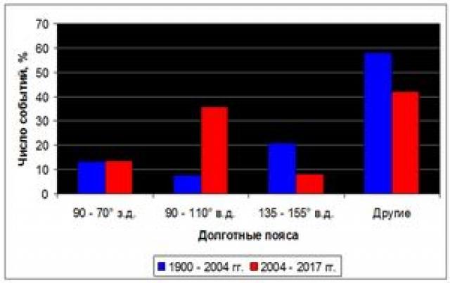 Рис. 31. Число землетрясений с магнитудой ≥ 8 по долготным поясам до и после Суматринского землетрясения, % от общего числа