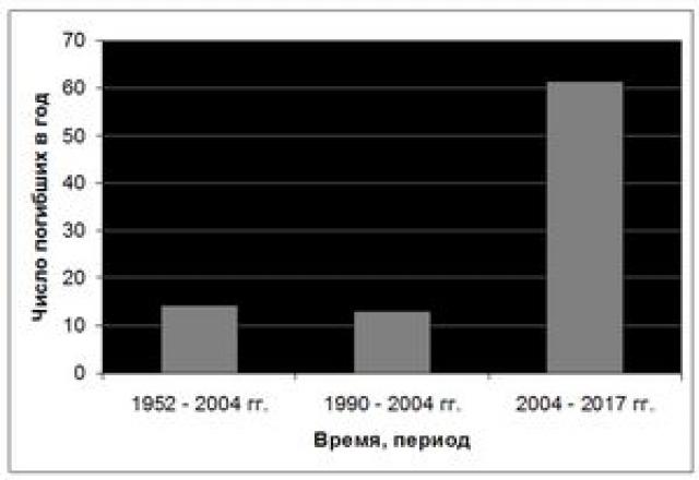 Рис.34. Смертность от землетрясений и их последствий