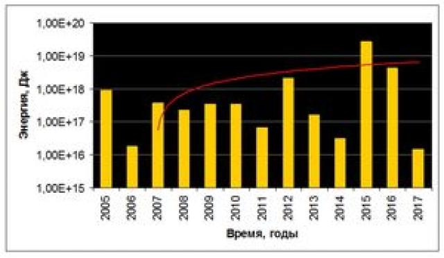 Рис. 29. Энергия землетрясений в радиусе 50° от эпицентра декабрьского события 2004 г. и тренд (логарифмическая шкала)