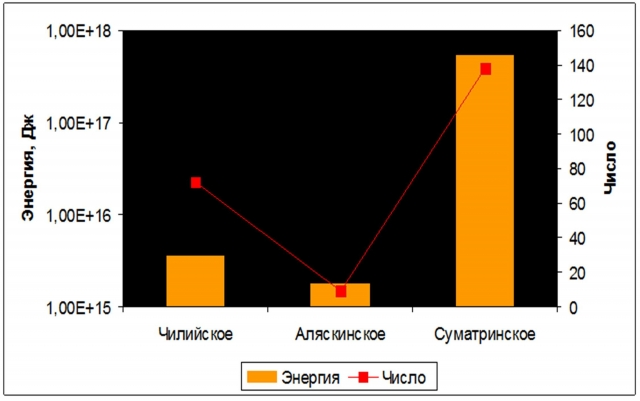 Рис. 28. Энергия афтершоков с магнитудой ≥ 5  (логарифмическая шкала) и их число  после землетрясений с магнитудой более 9 баллов – Чилийского (1960 г.), Аляскинского (1964 г.) и Суматринского (2004 г.) в первые сутки