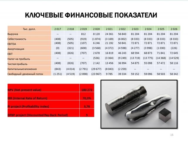 Ключевые финансовые показатели рениевого проекта на о. Итуруп