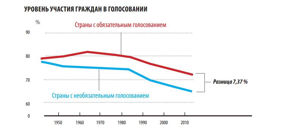 Уровень участия граждан в голосовании