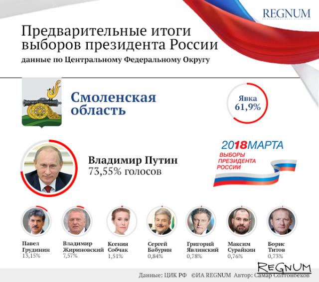 Поддержка Смоленской областью Путина приблизилась к общероссийской