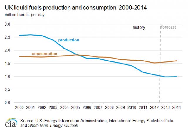 Производство (синий граф) и потребление (коричневый граф) Великобританией нефтепродуктов (млн баррелей в сутки)