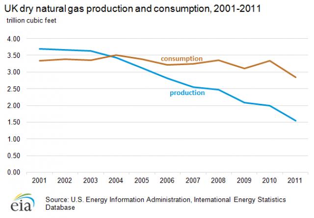 Производство (синий граф) и потребление (коричневый) Великобританией природного газа (млрд м3)