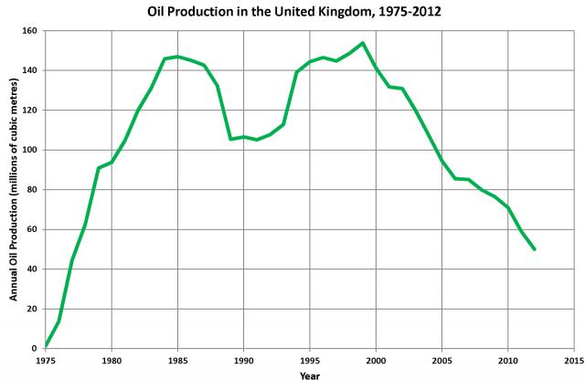 Собственное производство нефти Соединённым королевством (ежегодно, млн м3)