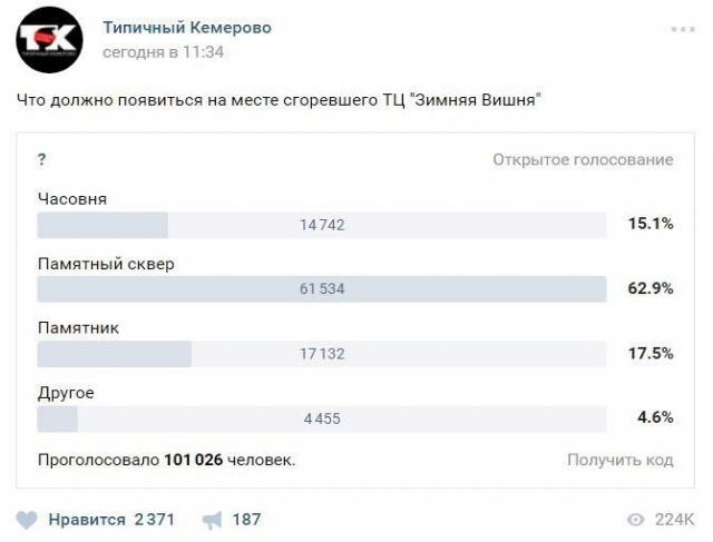 Кемеровчане решают, что должно появиться на месте сгоревшего ТЦ