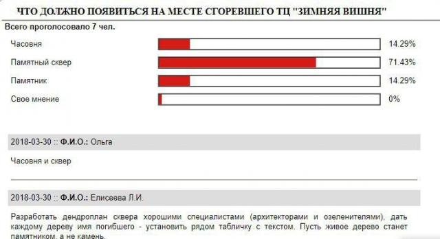 Голосование на сайте администрации Кемерова