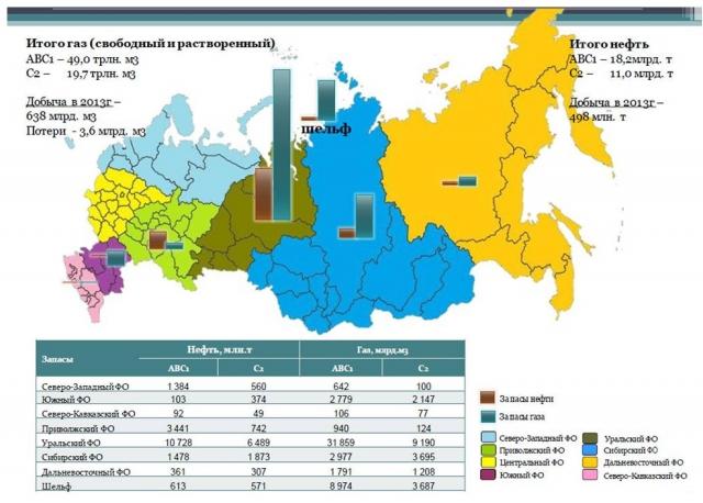 Рис. 1. Распределение запасов нефти и газа по территории России по данным Государственного кадастра месторождений