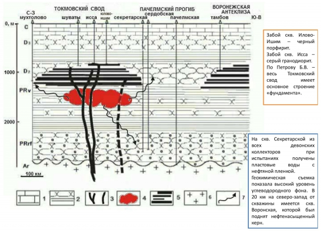 Рис. 19. Геологический профиль, построенный по линии разлома траппа Токманского свода