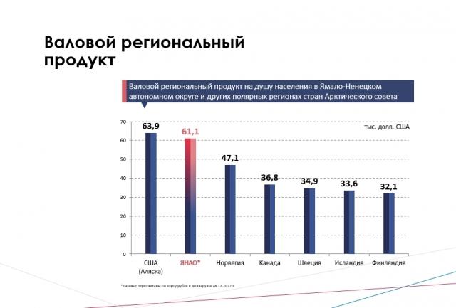 ВРП на душу населения ЯНАО в сравнении с полярными регионами стран Арктического совета