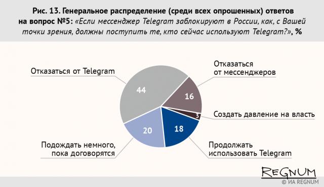 Результаты опроса ИА REGNUM о возможной блокировке Telegram