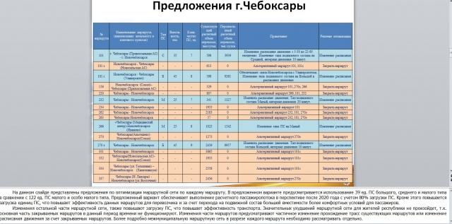 Предложение администрации Чебоксар по оптимизации межмуниципальных маршрутов. Данные минтранса Чувашии