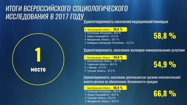 Отчёт губернатора области Евгения Савченко о результатах деятельности правительства области в 2017 году