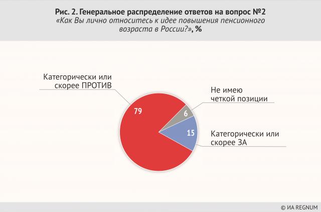 Генеральное распределение ответов на вопрос №2 «Как Вы лично относитесь к идее повышения пенсионного возраста в России?», %