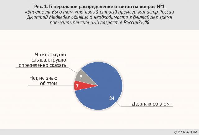 Генеральное распределение ответов на вопрос №1 «Знаете ли Вы о том, что новый-старый премьер-министр России Дмитрий Медведев объявил о необходимости в ближайшее время повысить пенсионный возраст в России?», %