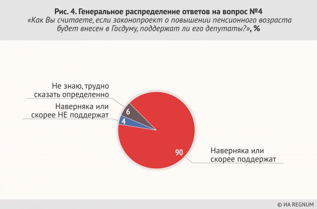 Генеральное распределение ответов на вопрос №4 «Как Вы считаете, если законопроект о повышении пенсионного возраста будет внесет в Госдуму, поддержал ли его депутаты?», %
