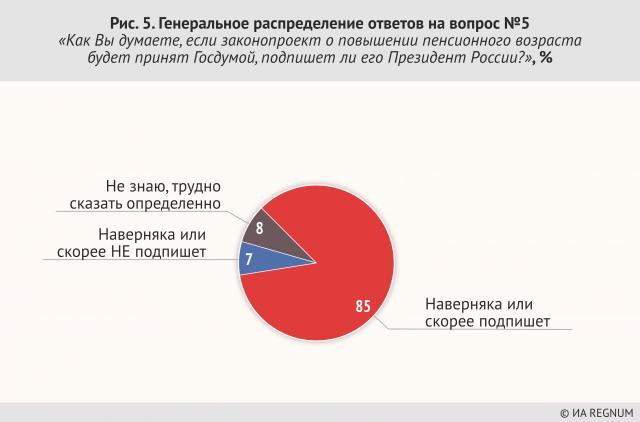 Генеральное распределение ответов на вопрос №5 «Как Вы думаете, если законопроект о повышении пенсионного возраста будет принят Госдумой, подпишет ли его Президент России?», %