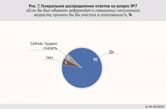 Генеральное распределение ответов на вопрос №7 «Если бы был объявлен референдум о повышении пенсионного возраста, приняли бы Вы участие в голосовании?», %