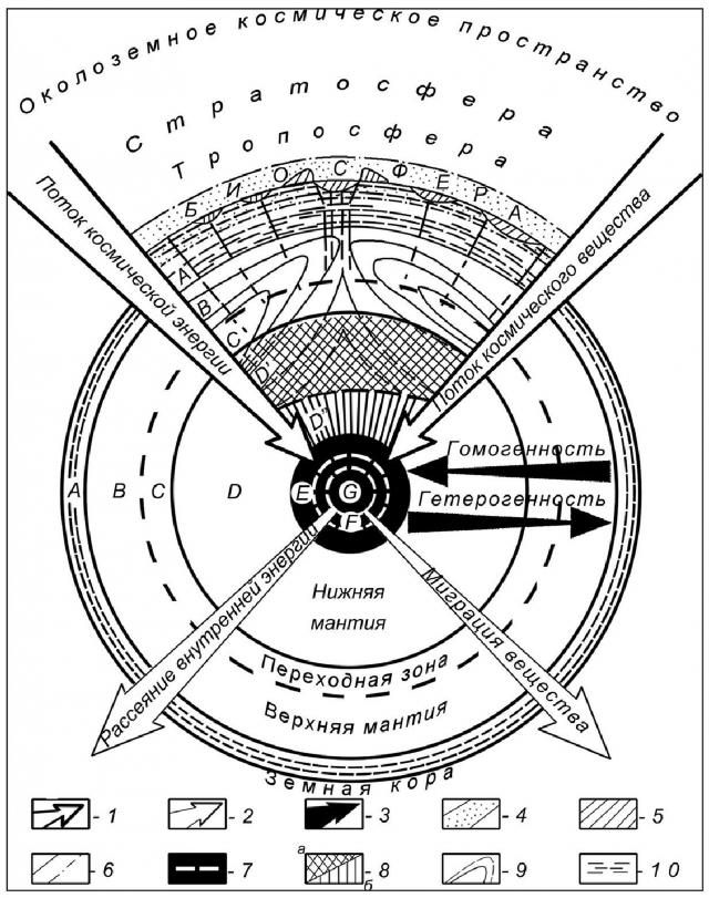 Рис. 1. Структурная модель Земли (Алексеева, 1990)