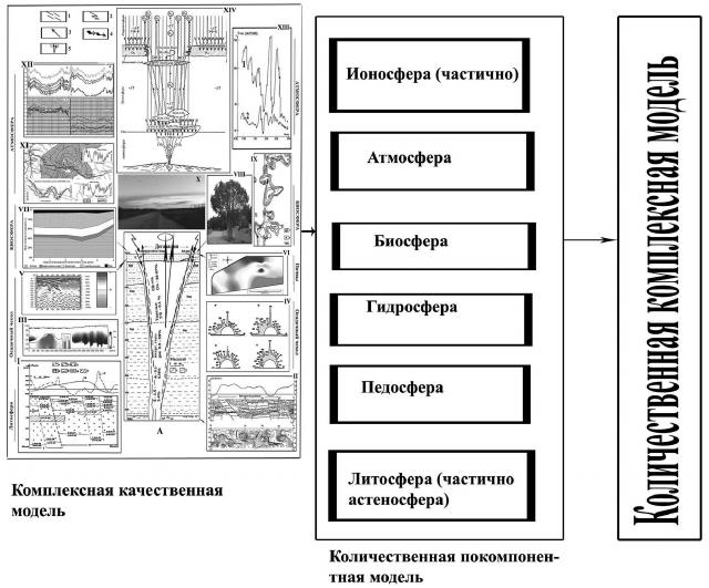 Рис. 5. Стратегия проведения исследований