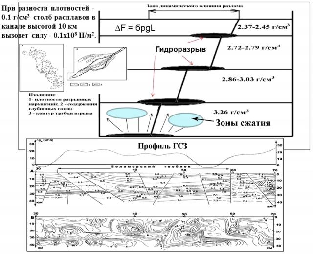 Рис.12. Процесс развития тектонических структур за счет гидро‑ и магморазрыва