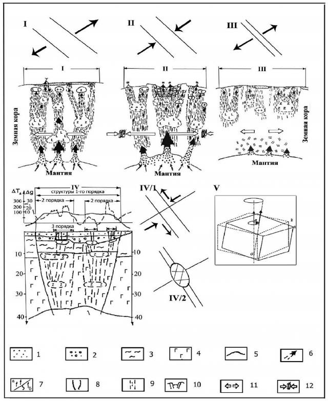 Рис. 14. Модель эволюции рифтогенных систем и тектонических узлов севера Русской плиты (Кутинов, Чистова, 2012)
