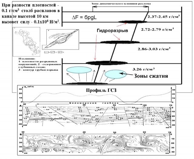 Рис. 13. Покомпонентная модель на уровне фундамент-осадочный чехол-современный рельеф
