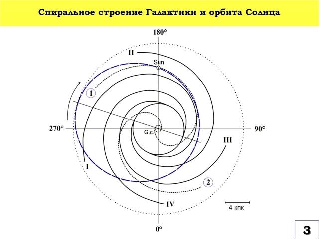 Рис. 3. Спиральное строение Галактики и орбита Солнца