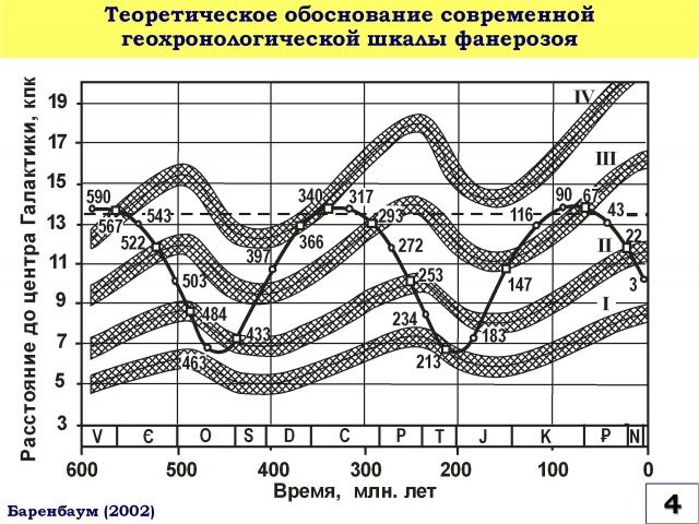 Рис. 4. Теоретическое обоснование современной геохронологической шкалы фанерозоя