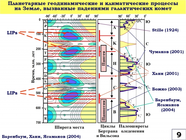 Рис. 9. Планетарные геодинамические и климатические процессы на Земле, вызванные падениями галактических комет