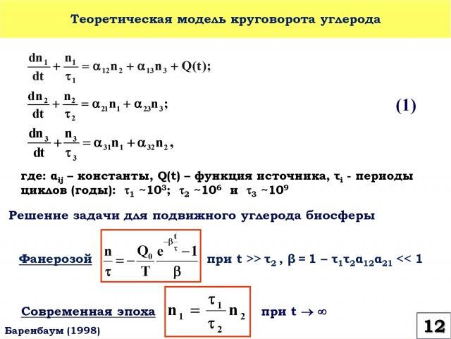Рис. 12. Теоретическая модель круговорота углерода