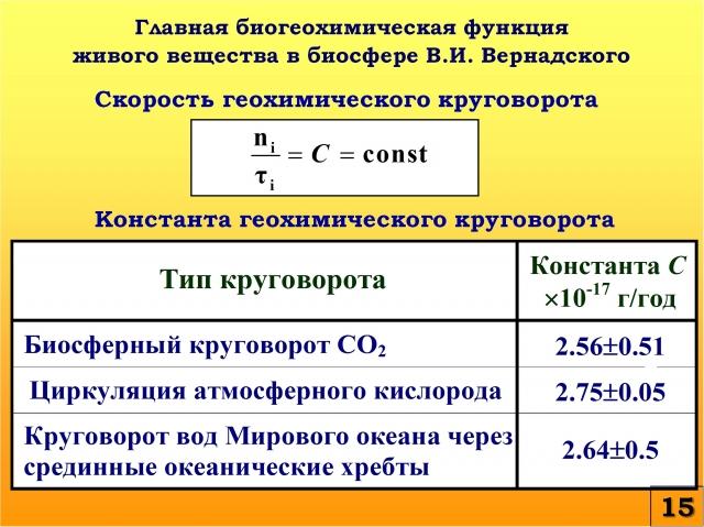 Рис. 15. Главная биогеохимическая функция живого вещества в биосфере В.И. Вернадского