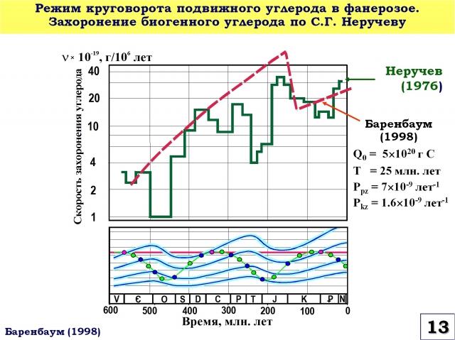 Рис. 13. Режим круговорота подвижного углерода в фанерозое. Захоронение биогенного углерода по С.Г. Неручеву