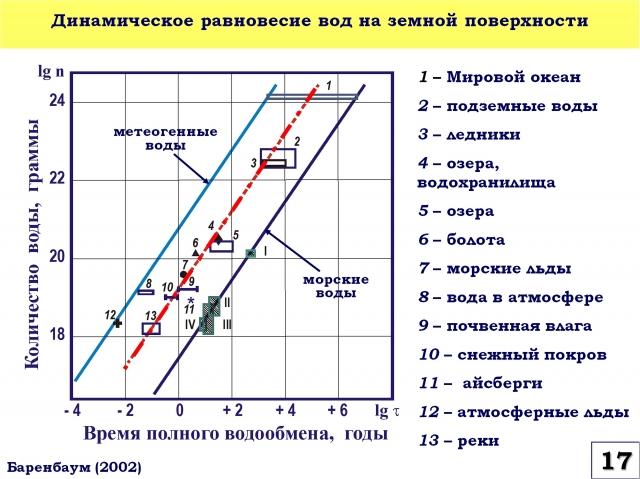 Рис. 17. Динамическое равновесие вод на земной поверхности