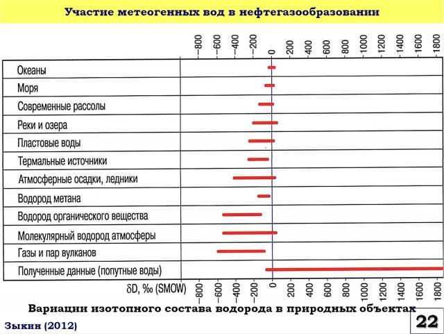 Рис. 22. Участие метеогенных вод в нефтегазообразовании
