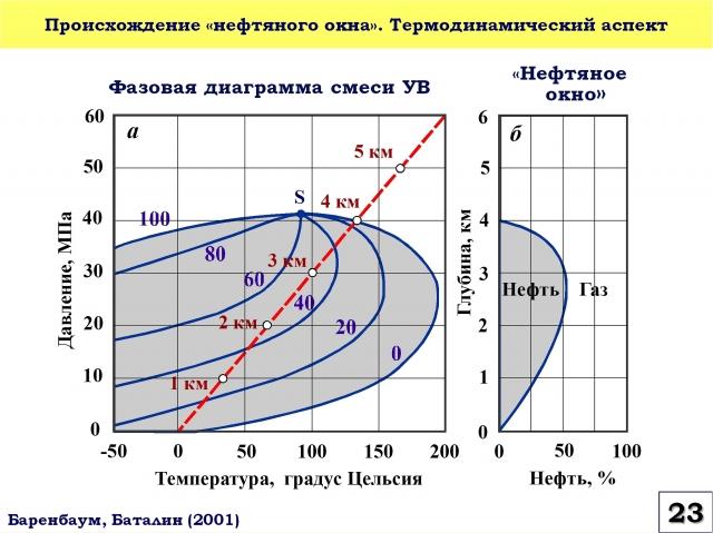 Рис. 23. Происхождение «нефтяного окна». Термодинамический аспект
